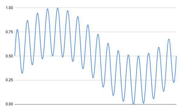 A screenshot showing how the intensity of the wind varies during a single day. There are short and long term variations that occur within the day.